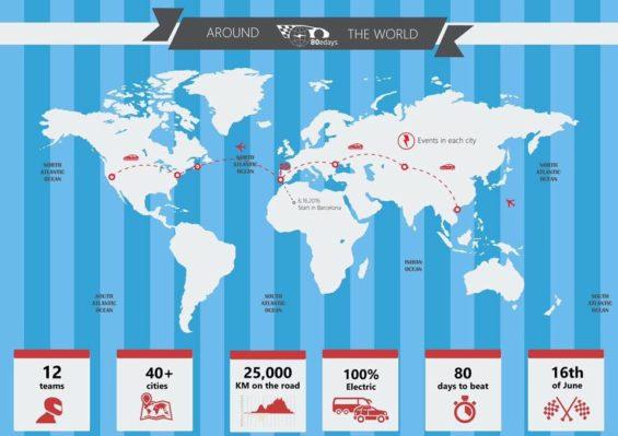 La 80edays o la vuelta al mundo en coche eléctrico