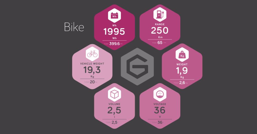 Baterías de grafeno para bicicletas