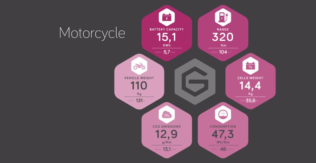 Baterías de grafeno para motos