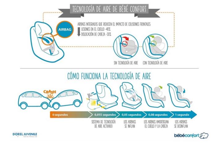 Bébé Confort y sus sillas infantiles con airbag