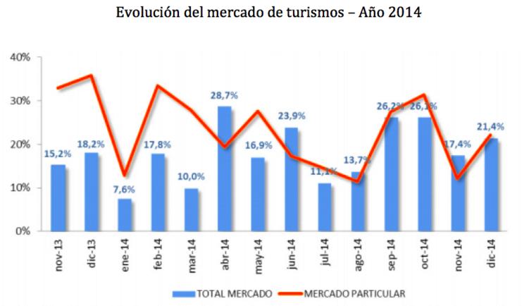Evolucion del mercado de turismos 2014