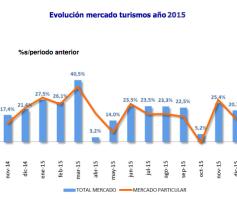 Evolución mercado de turismos año 2015