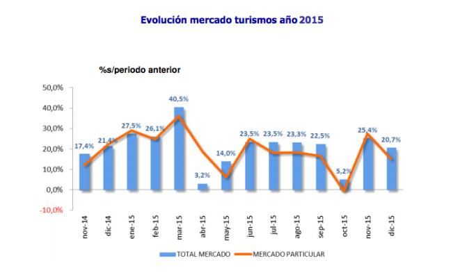 2015. Año clave en la recuperación del sector del automóvil