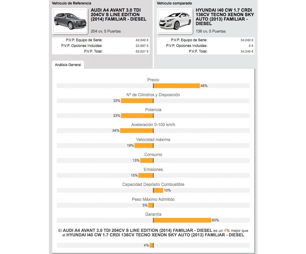 Audi A4 Avant vs. Hyundai i40 CW