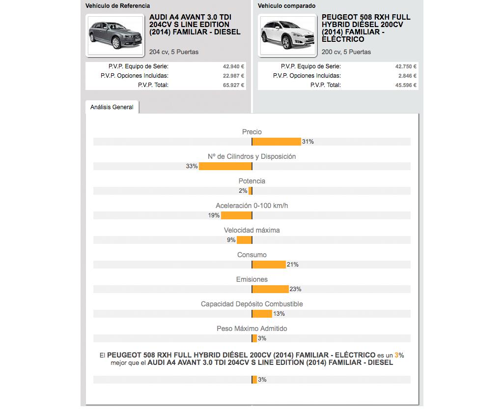 Audi A4 Avant vs. Peugeot 508 RXH Hybrid4