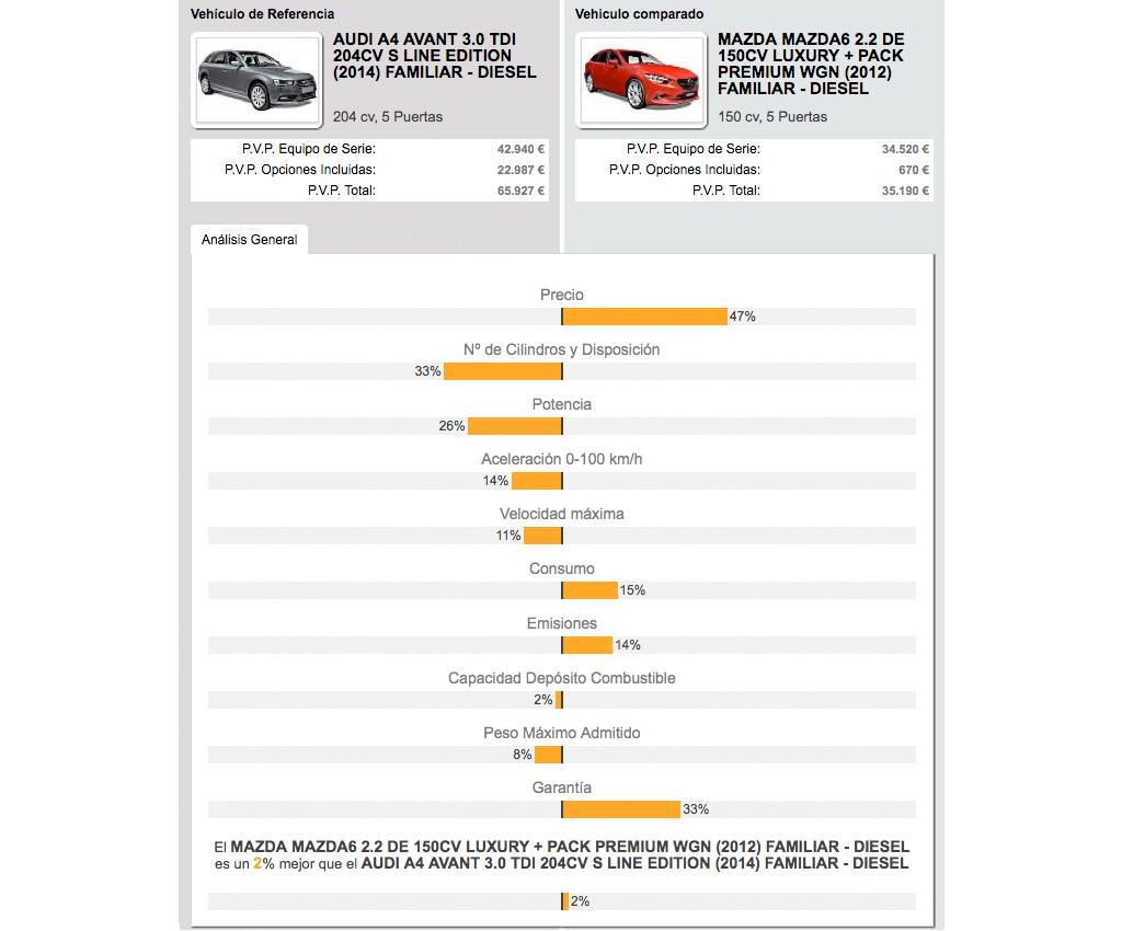 Audi A4 Avant vs. Mazda6 SW