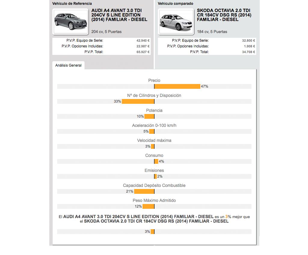 Audi A4 Avant vs. Skoda Octavia Combi RS