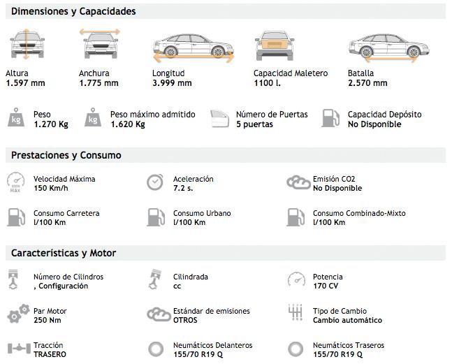 BMW i3 - Datos Técnicos