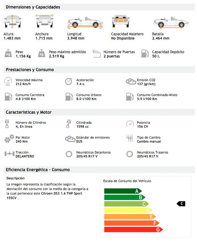 Citroen DS3 Cabrio - datos técnicos